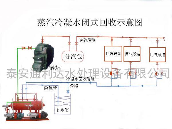 密闭式蒸汽冷凝水回收装置示意图